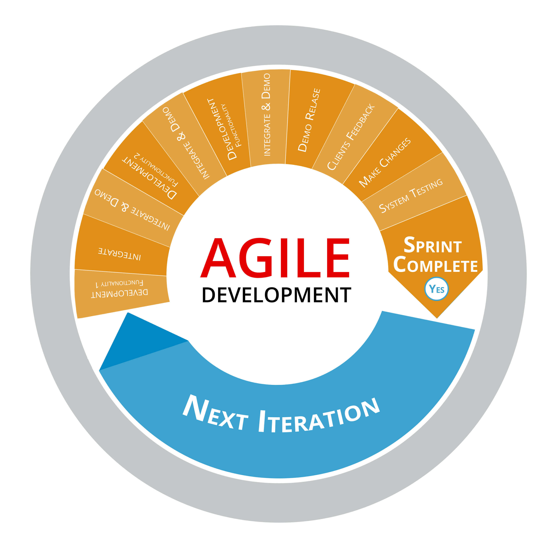 Agile Process Image